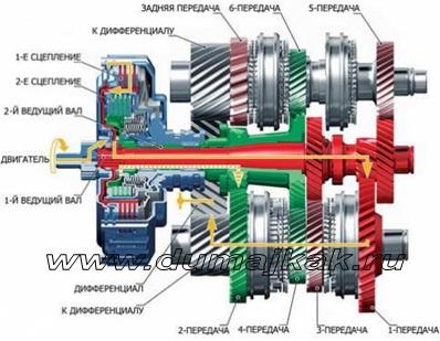 принцип работы роботизированной коробки передач, устройство роботизированной кпп, роботизированная механическая коробка передач, устройство роботизированной кпп, роботизированная коробка передач опель